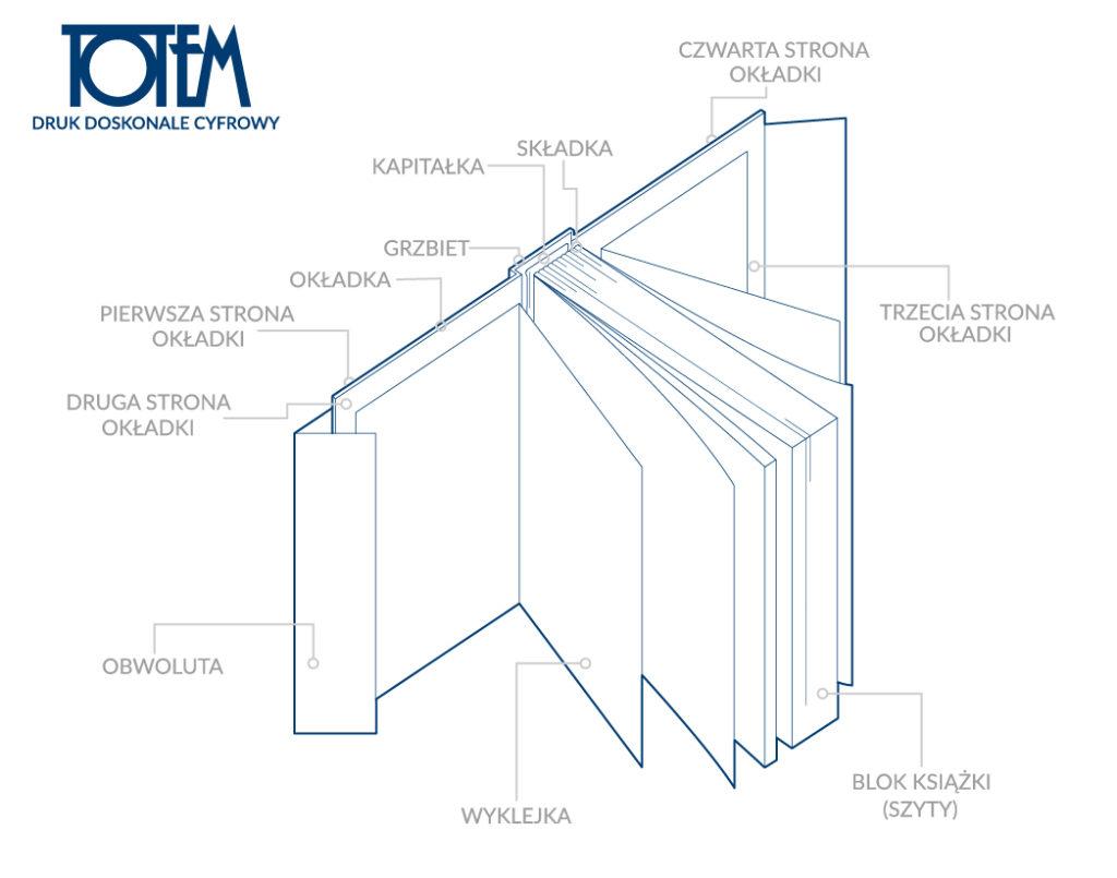 schemat budowa książki