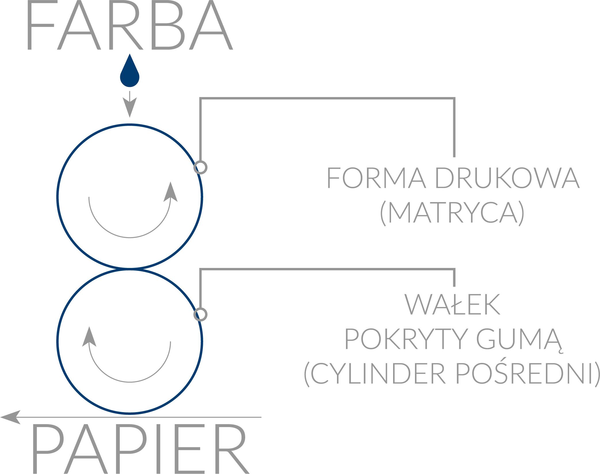 Schemat druku offsetowego