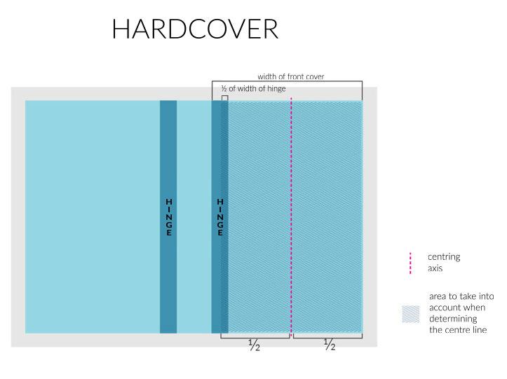 hardcover centring